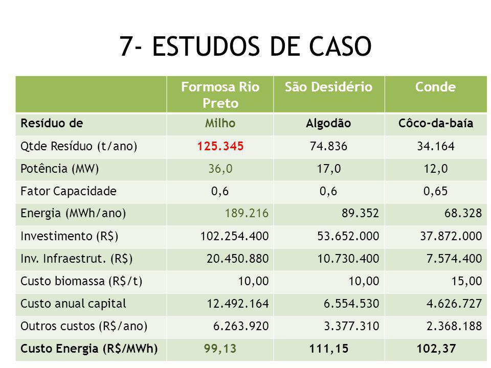 7- ESTUDOS DE CASO Formosa Rio Preto São Desidério Conde Resíduo de