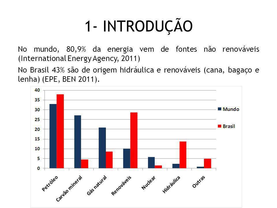 1- INTRODUÇÃO No mundo, 80,9% da energia vem de fontes não renováveis (International Energy Agency, 2011)