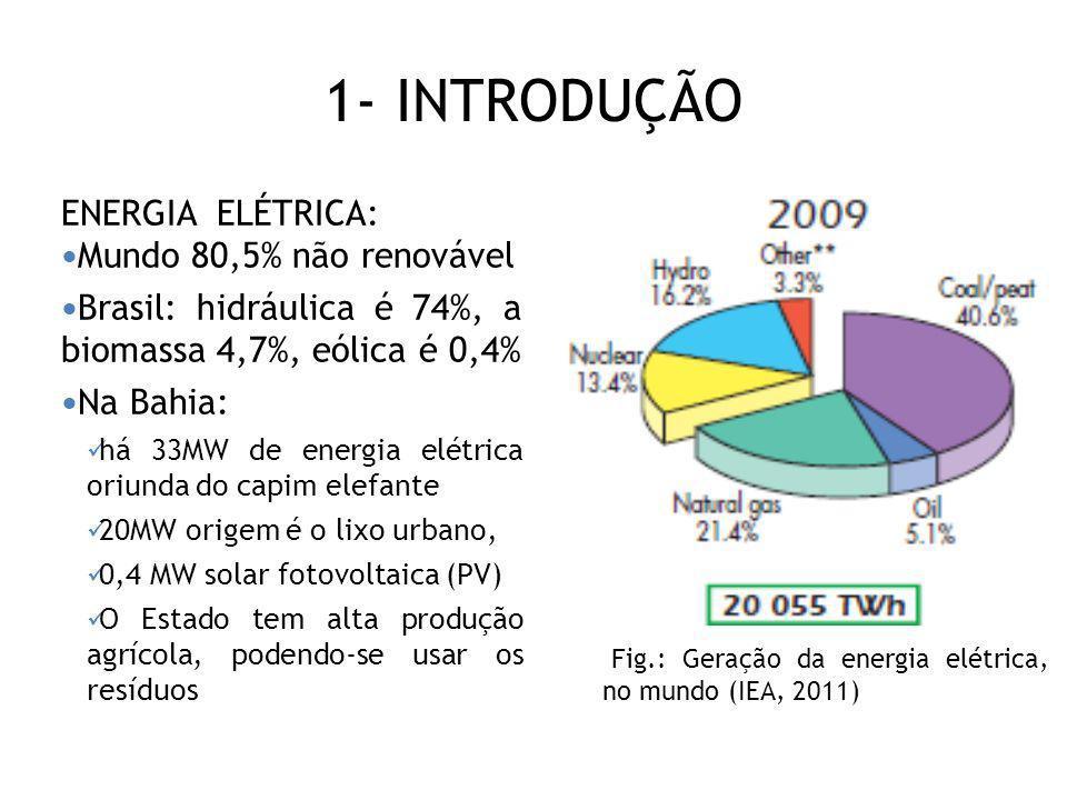 1- INTRODUÇÃO ENERGIA ELÉTRICA: Mundo 80,5% não renovável