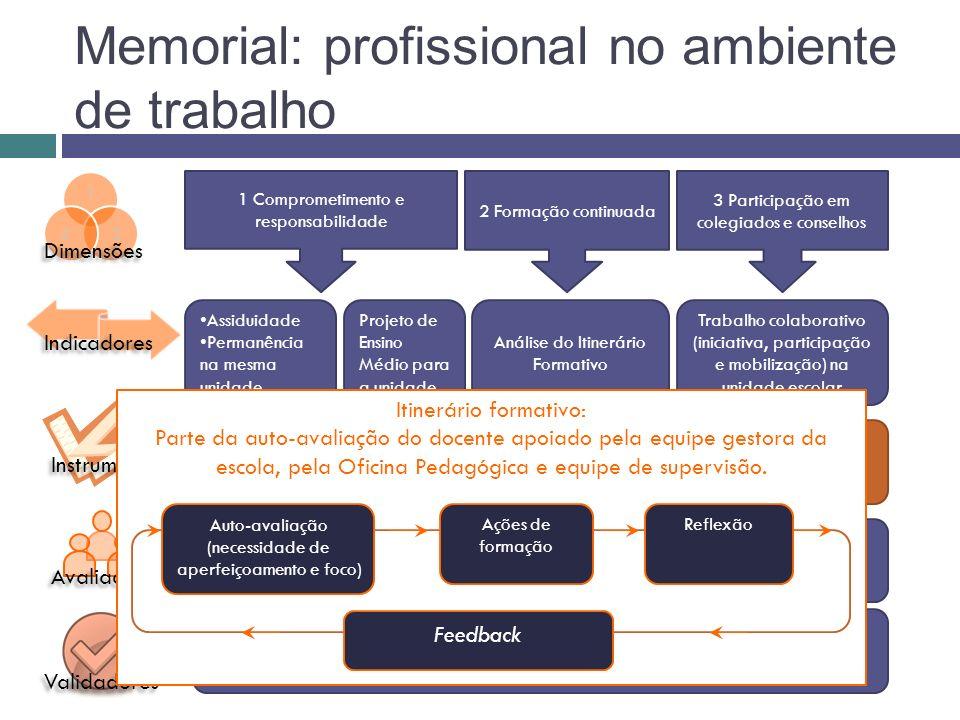 Memorial: profissional no ambiente de trabalho