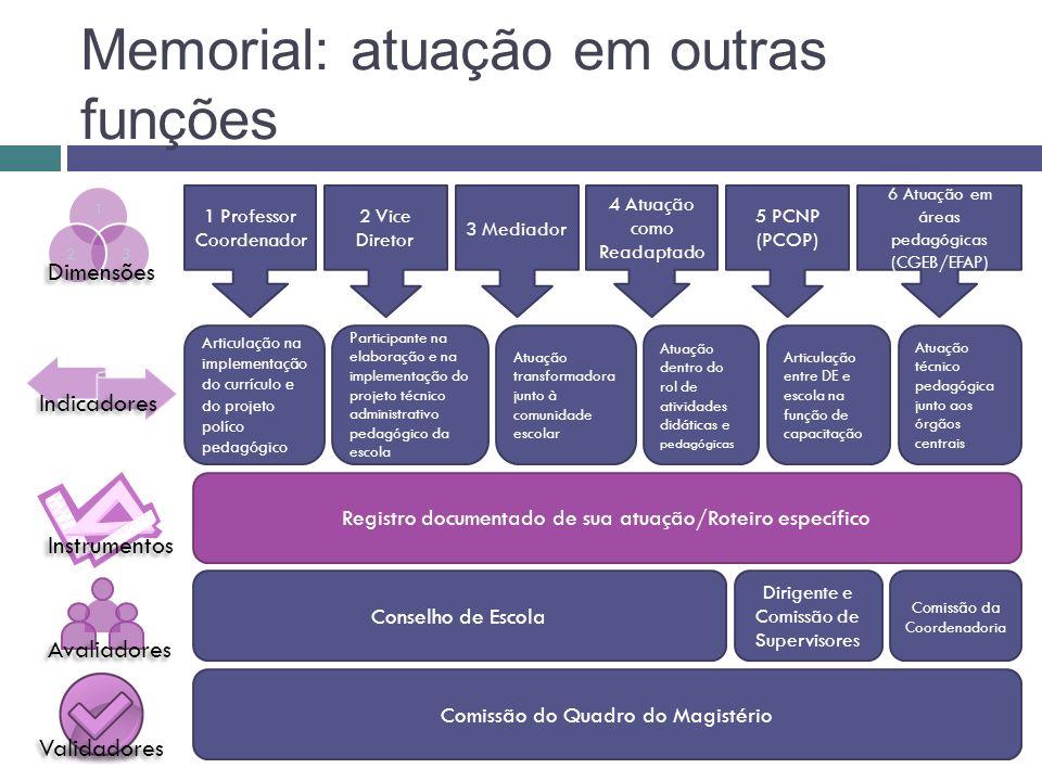 Memorial: atuação em outras funções