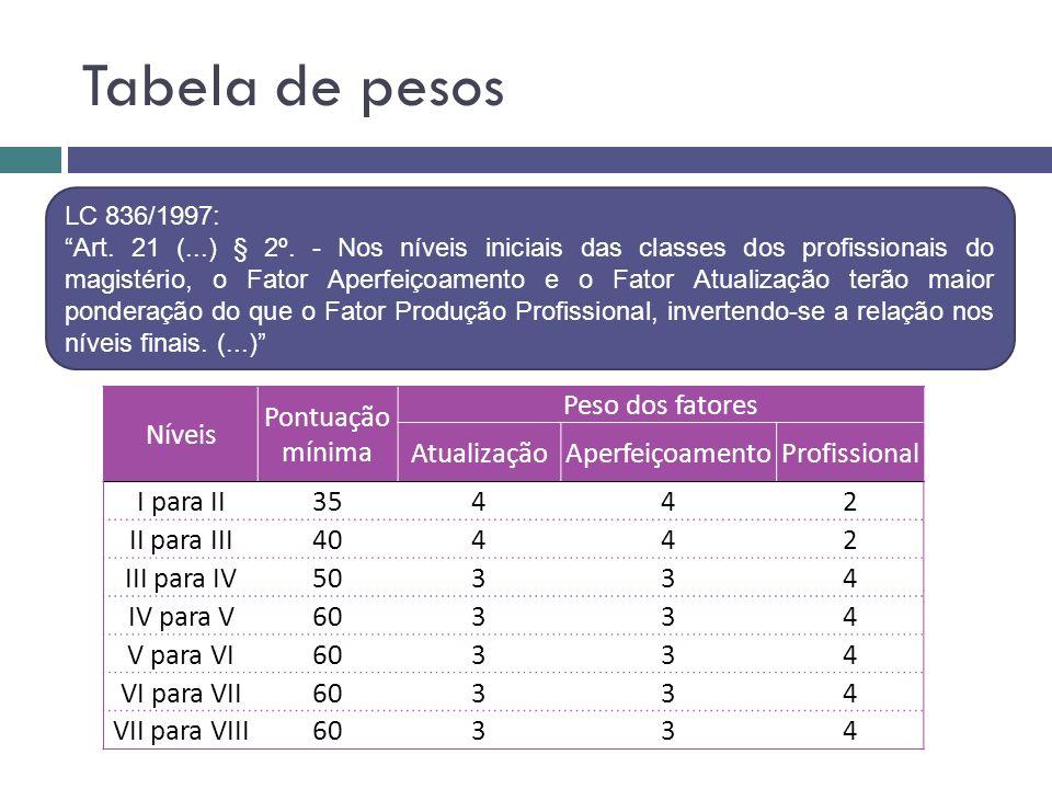 Tabela de pesos Níveis Pontuação mínima Peso dos fatores Atualização