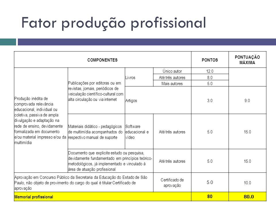 Fator produção profissional