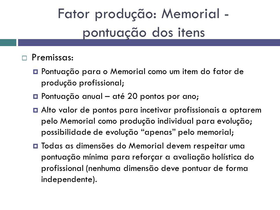 Fator produção: Memorial - pontuação dos itens