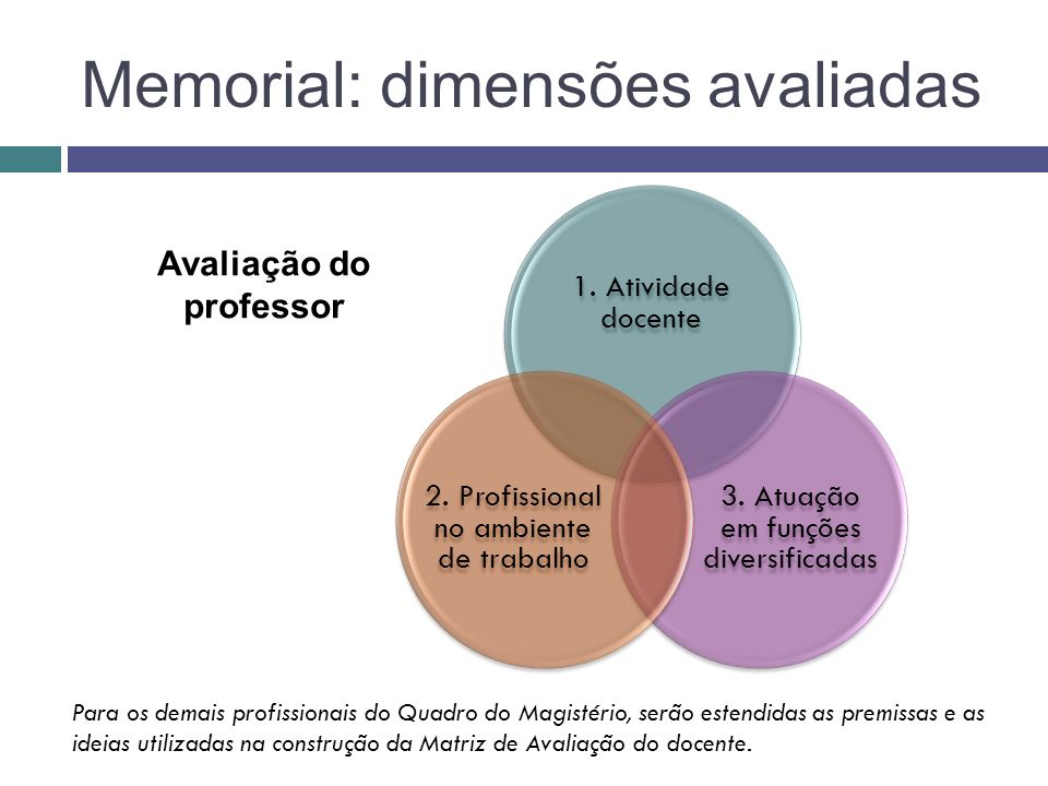 Memorial: dimensões avaliadas