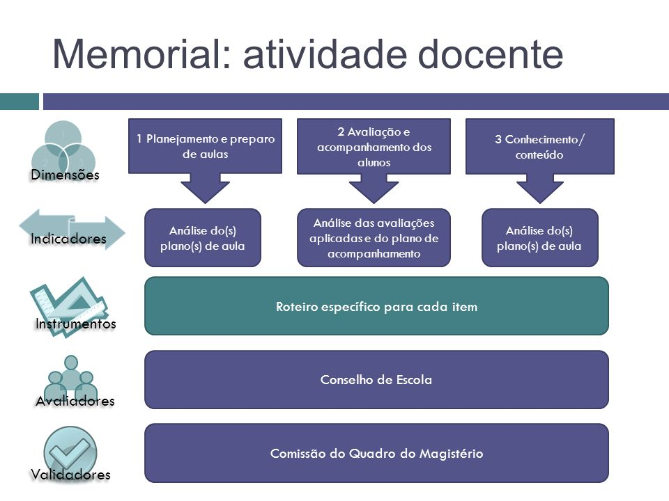 Memorial: atividade docente