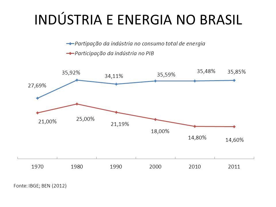 INDÚSTRIA E ENERGIA NO BRASIL