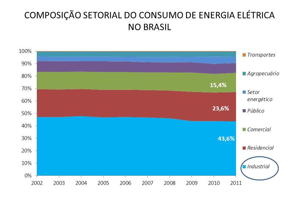 COMPOSIÇÃO SETORIAL DO CONSUMO DE ENERGIA ELÉTRICA NO BRASIL