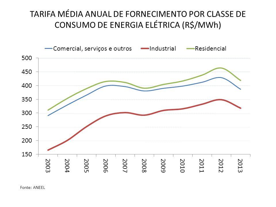 TARIFA MÉDIA ANUAL DE FORNECIMENTO POR CLASSE DE CONSUMO DE ENERGIA ELÉTRICA (R$/MWh)