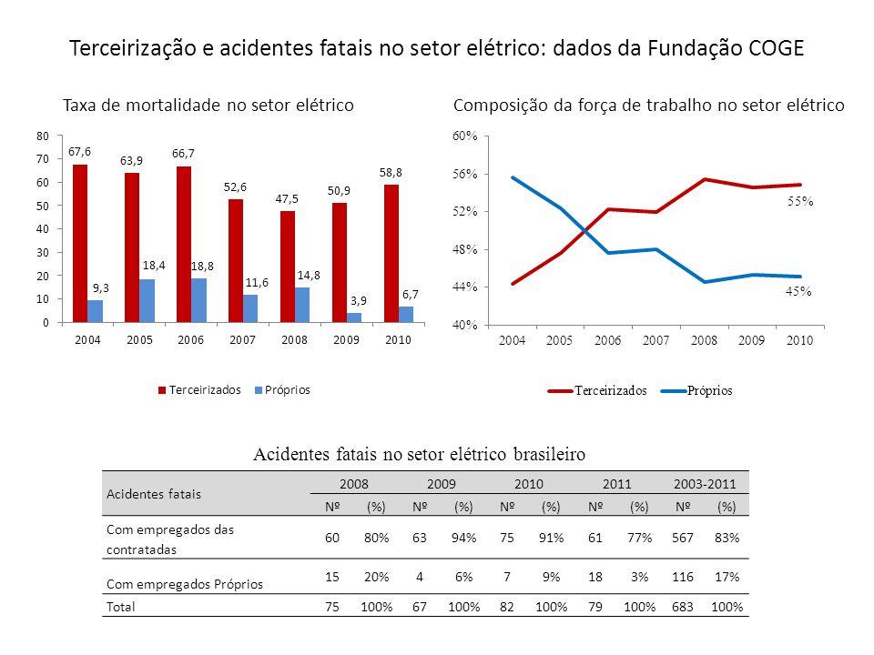 Terceirização e acidentes fatais no setor elétrico: dados da Fundação COGE