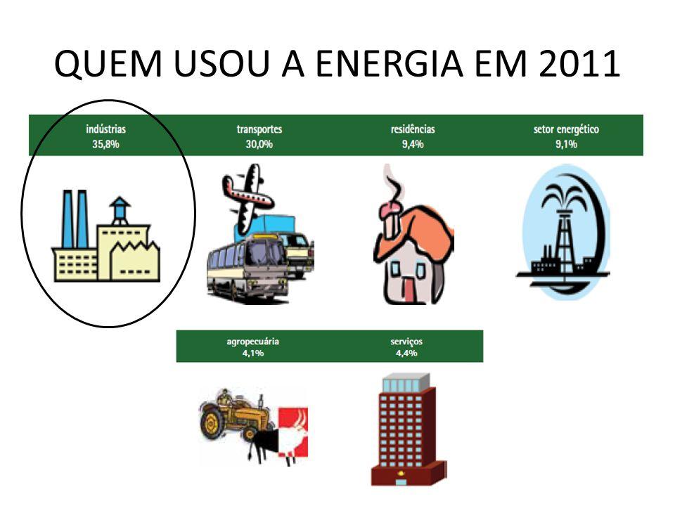 QUEM USOU A ENERGIA EM 2011