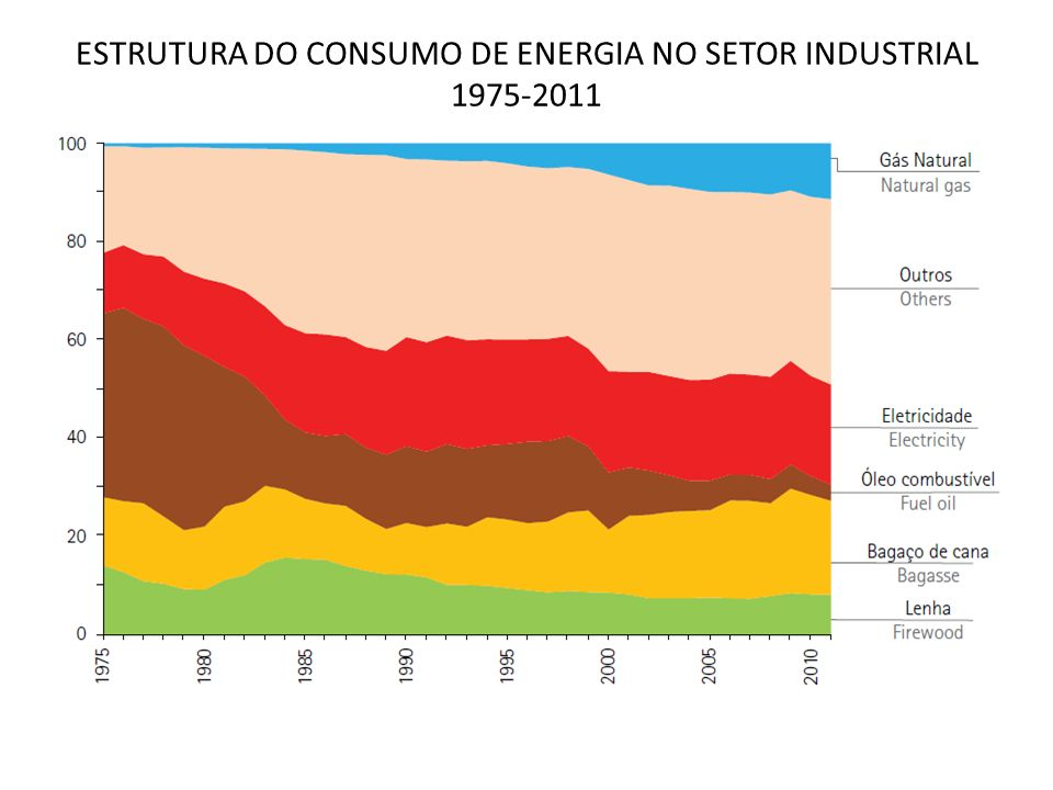 ESTRUTURA DO CONSUMO DE ENERGIA NO SETOR INDUSTRIAL 1975-2011