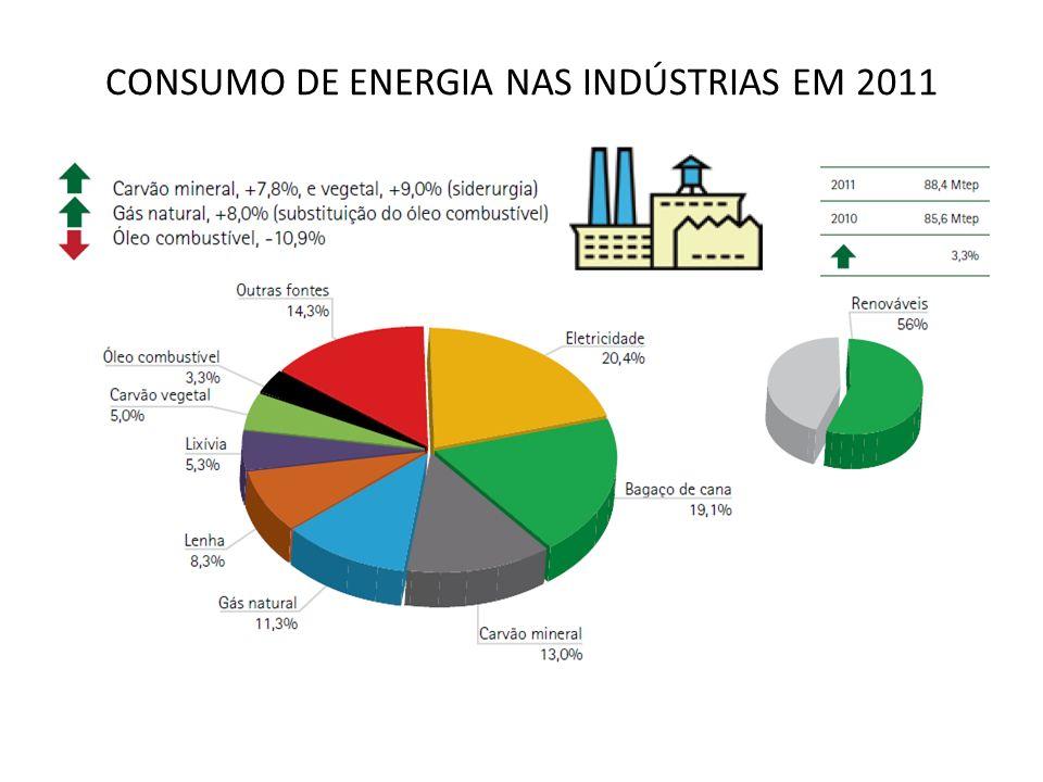 CONSUMO DE ENERGIA NAS INDÚSTRIAS EM 2011