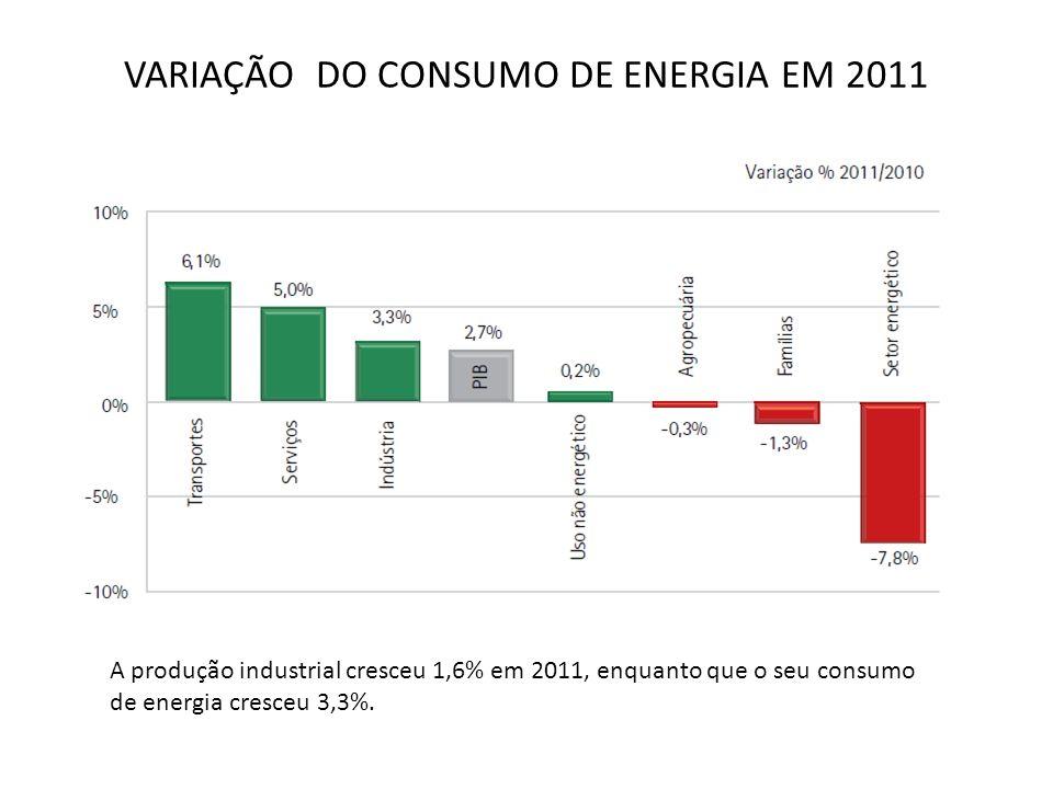 VARIAÇÃO DO CONSUMO DE ENERGIA EM 2011