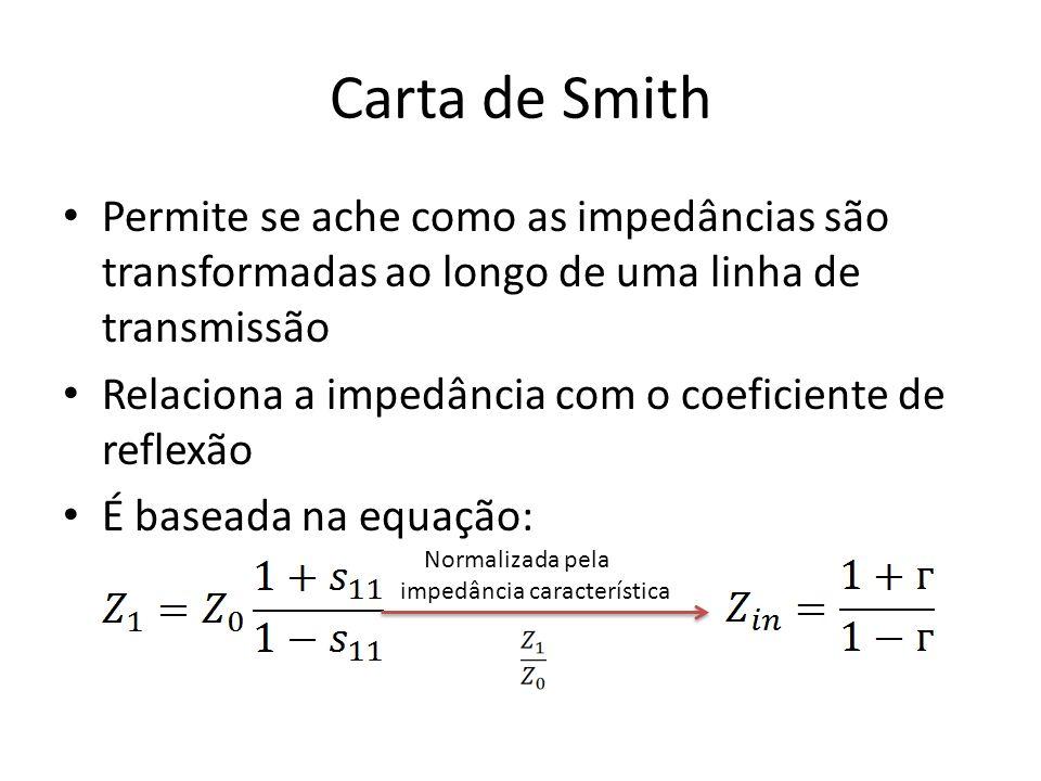 Carta de Smith Permite se ache como as impedâncias são transformadas ao longo de uma linha de transmissão.