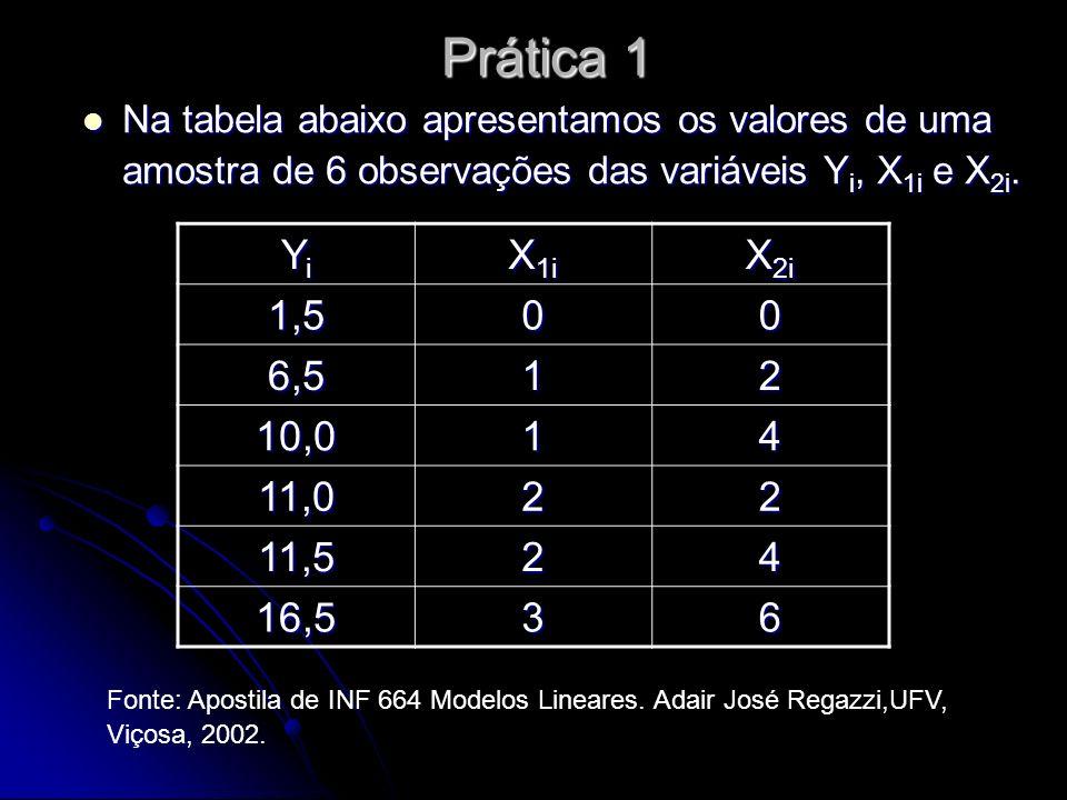 Prática 1 Na tabela abaixo apresentamos os valores de uma amostra de 6 observações das variáveis Yi, X1i e X2i.