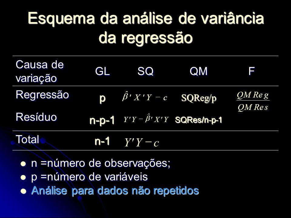Esquema da análise de variância da regressão