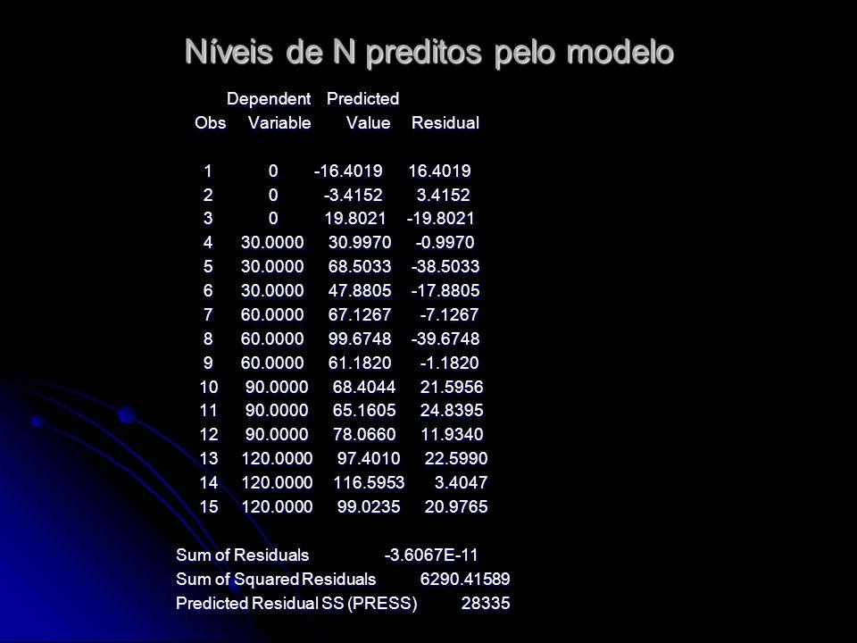Níveis de N preditos pelo modelo