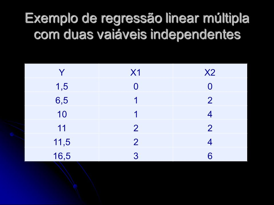Exemplo de regressão linear múltipla com duas vaiáveis independentes