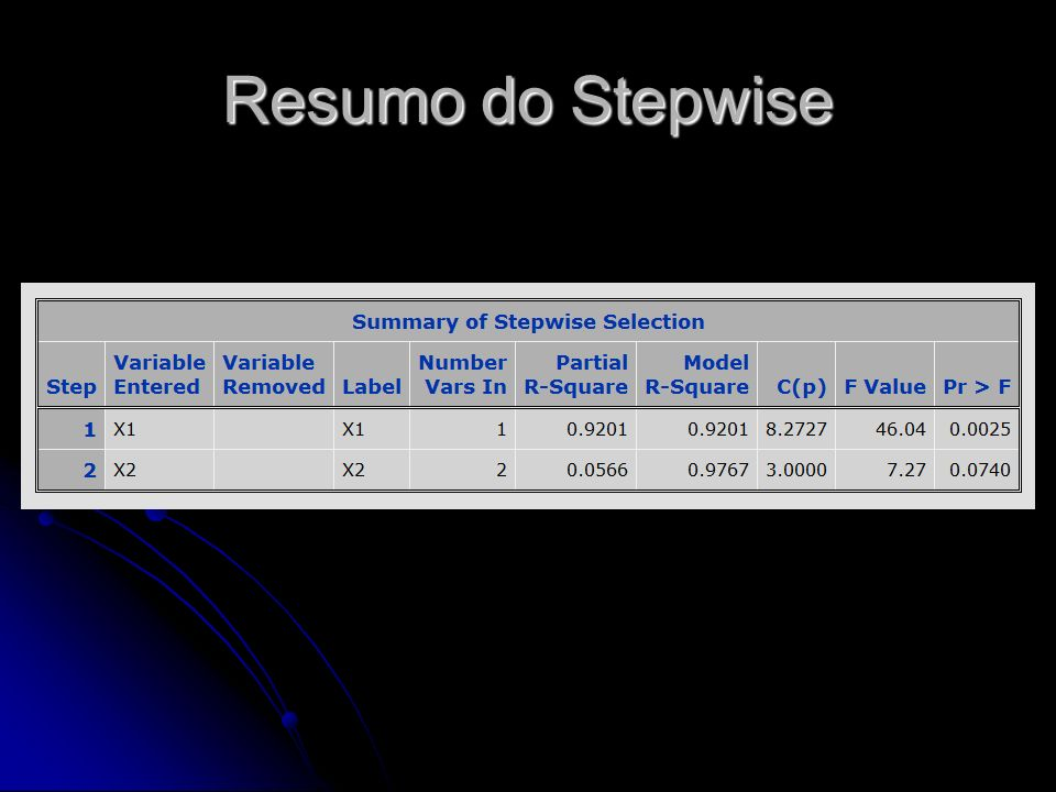 Resumo do Stepwise