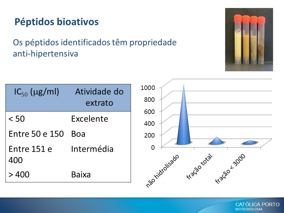 Péptidos bioativos Os péptidos identificados têm propriedade anti-hipertensiva. IC50 (mg/ml) Atividade do extrato.