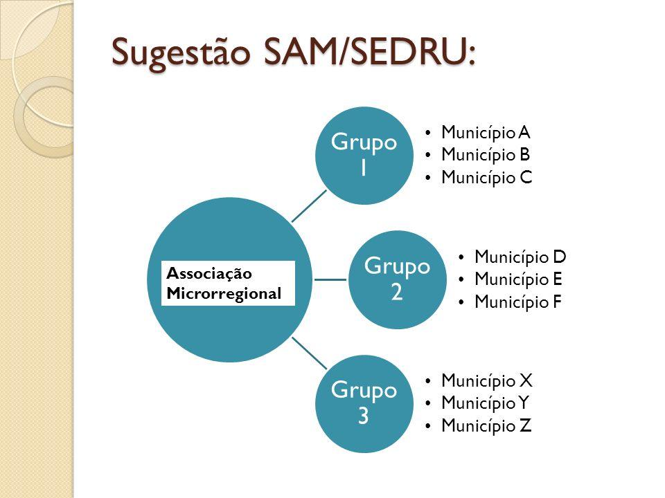 Sugestão SAM/SEDRU: Grupo 1 Grupo 2 Grupo 3 Município A Município B
