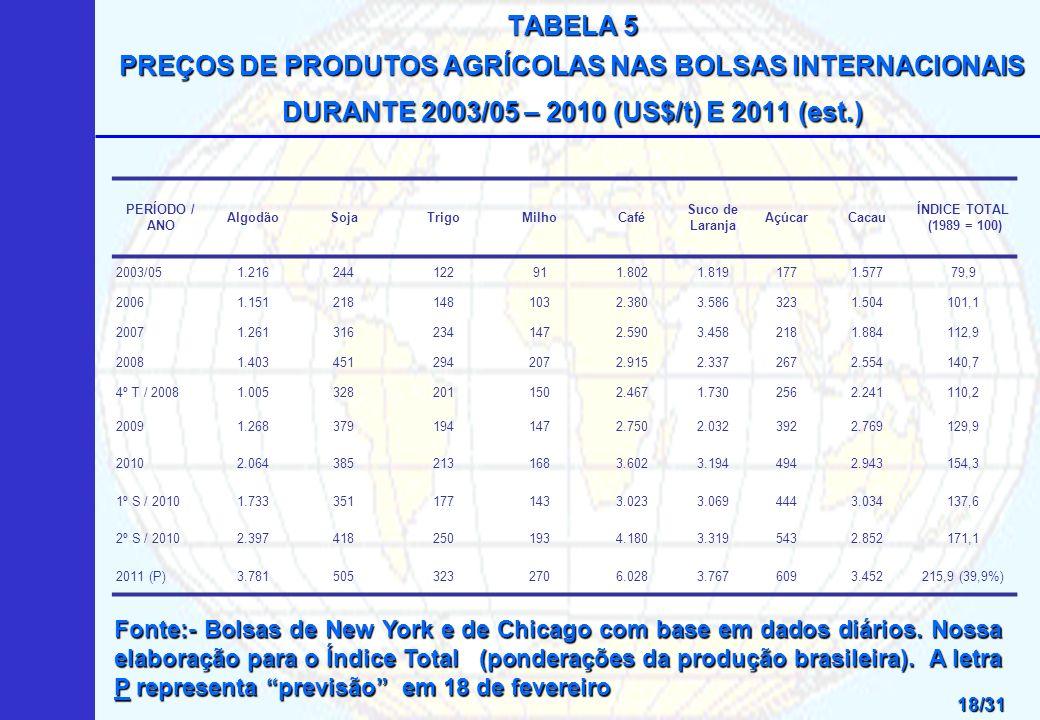 TABELA 5 PREÇOS DE PRODUTOS AGRÍCOLAS NAS BOLSAS INTERNACIONAIS DURANTE 2003/05 – 2010 (US$/t) E 2011 (est.)