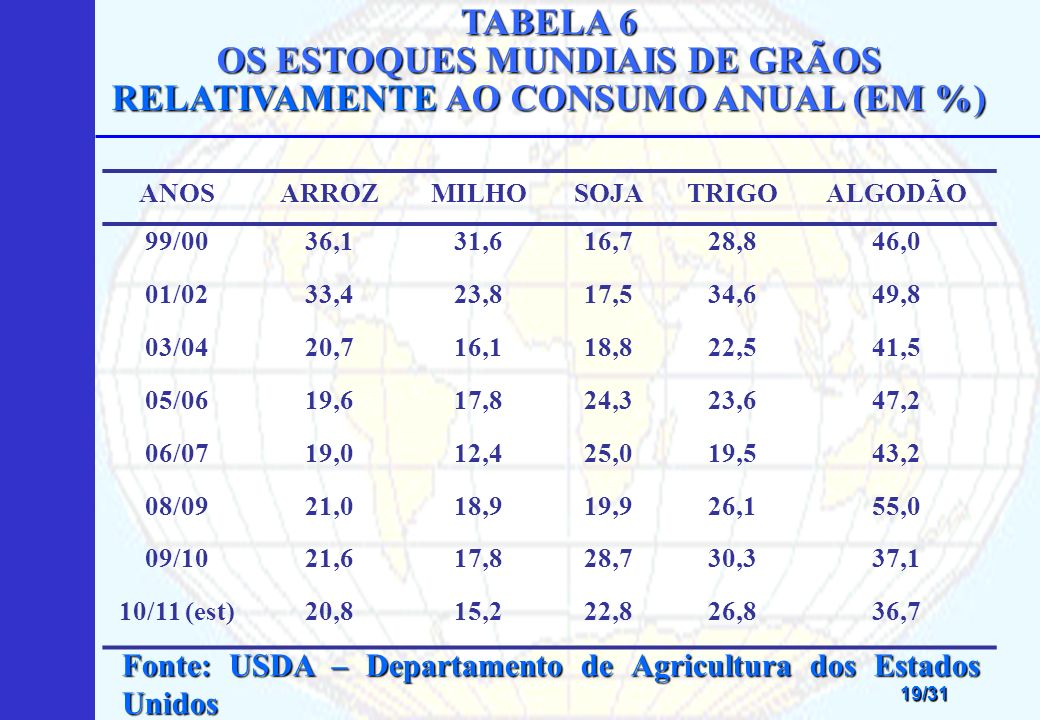TABELA 6 OS ESTOQUES MUNDIAIS DE GRÃOS RELATIVAMENTE AO CONSUMO ANUAL (EM %)