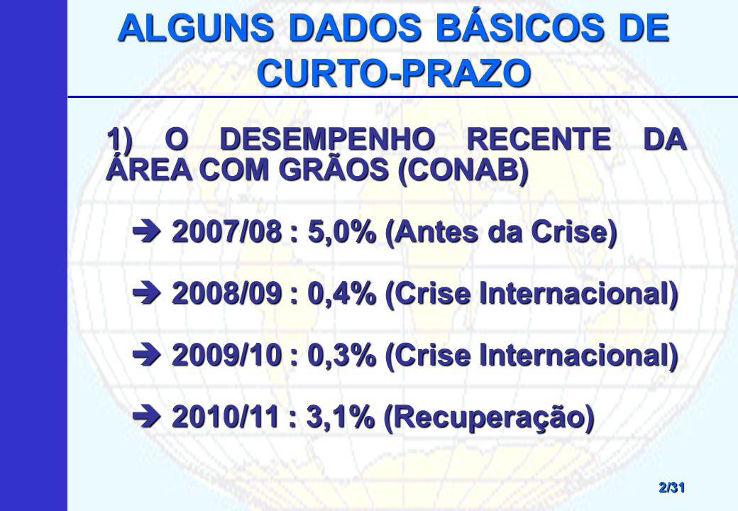 ALGUNS DADOS BÁSICOS DE CURTO-PRAZO