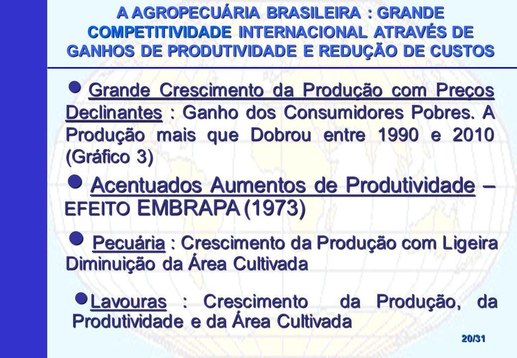 Acentuados Aumentos de Produtividade – EFEITO EMBRAPA (1973)