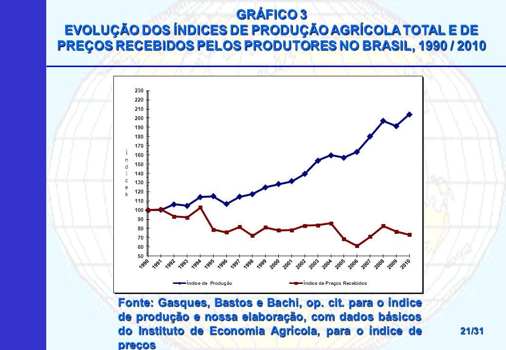 GRÁFICO 3 EVOLUÇÃO DOS ÍNDICES DE PRODUÇÃO AGRÍCOLA TOTAL E DE PREÇOS RECEBIDOS PELOS PRODUTORES NO BRASIL, 1990 / 2010.