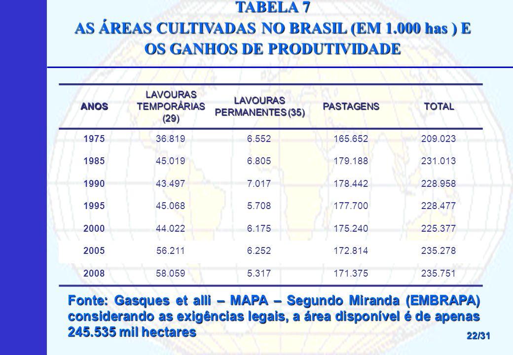 TABELA 7 AS ÁREAS CULTIVADAS NO BRASIL (EM 1.000 has ) E OS GANHOS DE PRODUTIVIDADE. ANOS. LAVOURAS TEMPORÁRIAS (29)