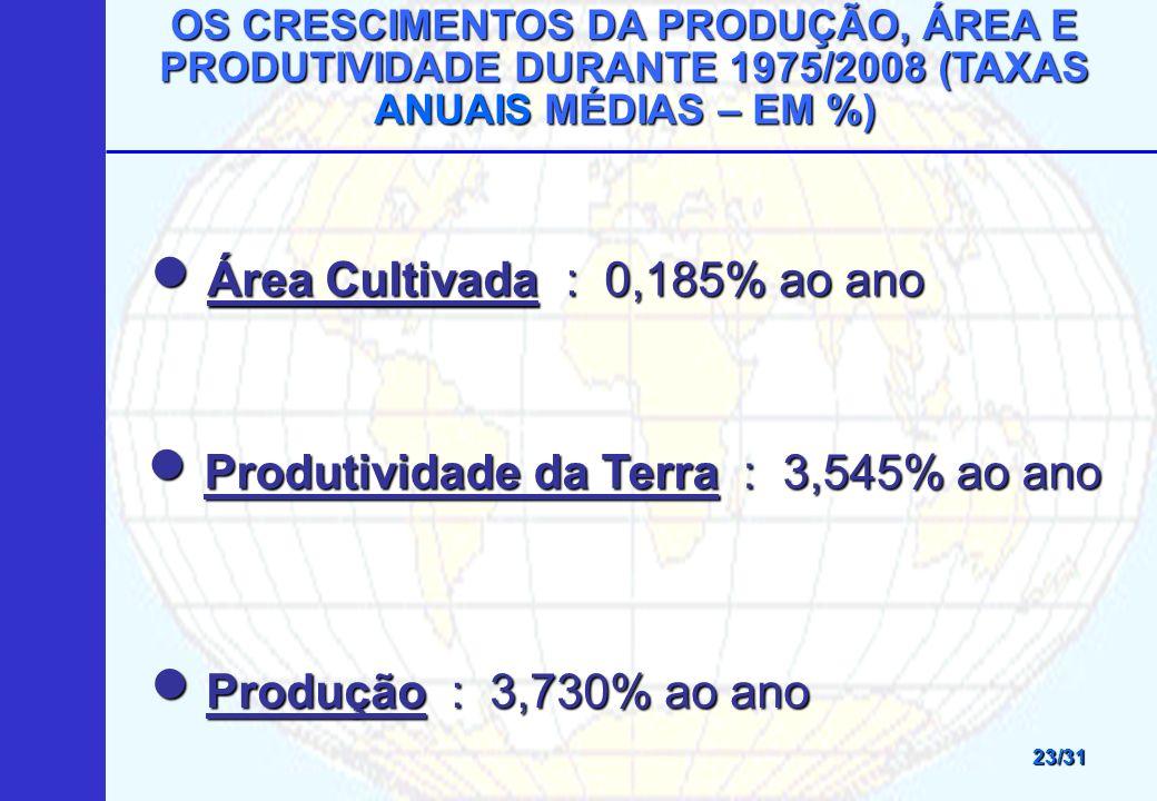 Área Cultivada : 0,185% ao ano