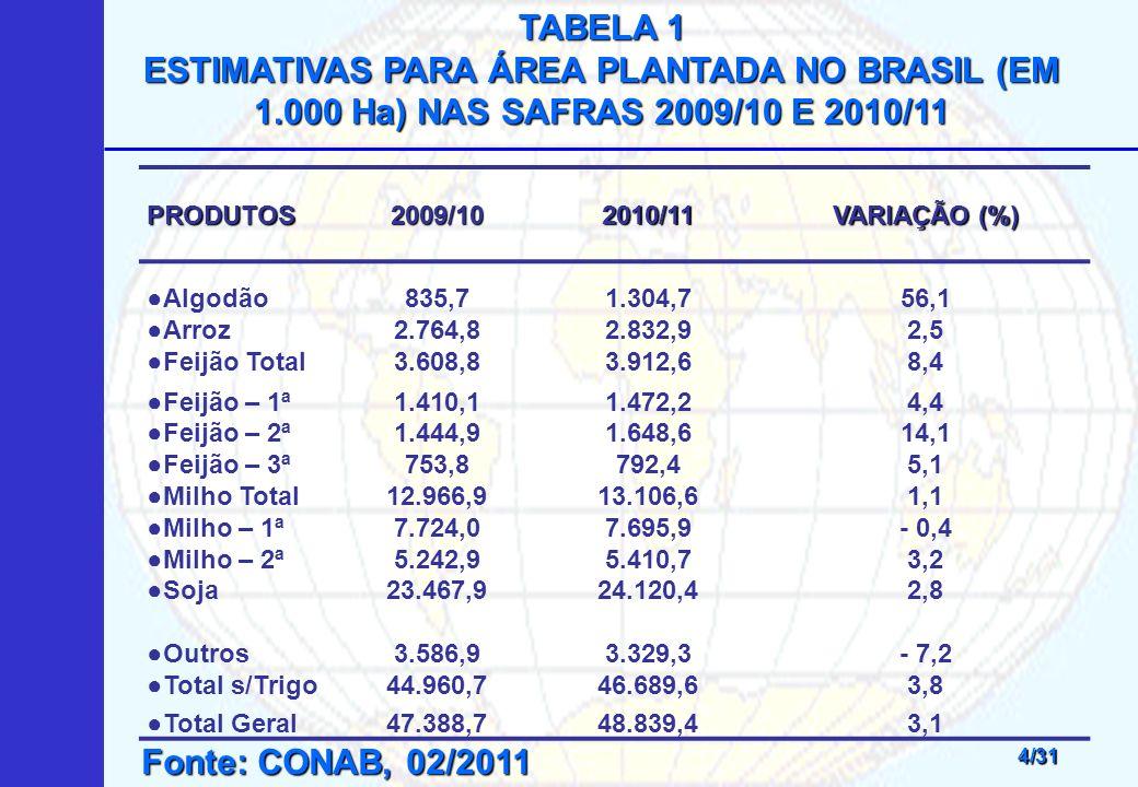 TABELA 1 ESTIMATIVAS PARA ÁREA PLANTADA NO BRASIL (EM 1.000 Ha) NAS SAFRAS 2009/10 E 2010/11. PRODUTOS.