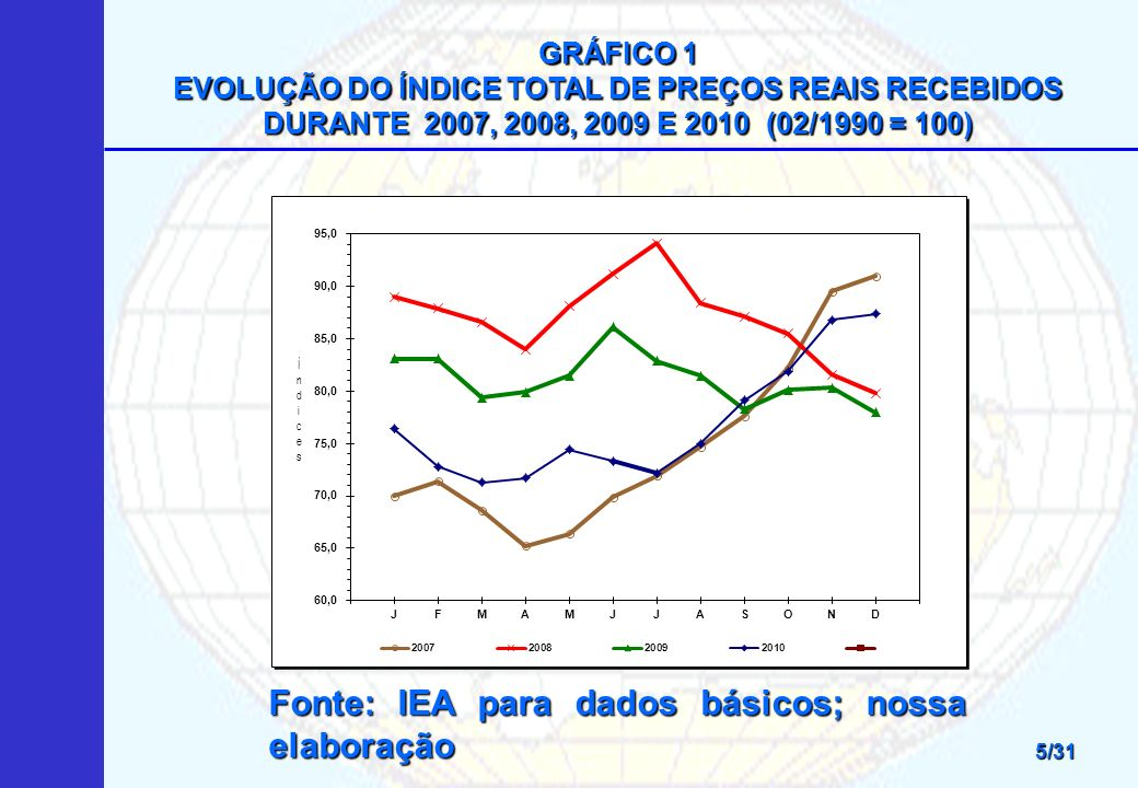 Fonte: IEA para dados básicos; nossa elaboração