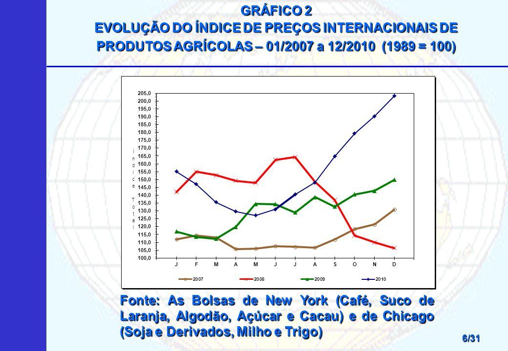 GRÁFICO 2 EVOLUÇÃO DO ÍNDICE DE PREÇOS INTERNACIONAIS DE PRODUTOS AGRÍCOLAS – 01/2007 a 12/2010 (1989 = 100)
