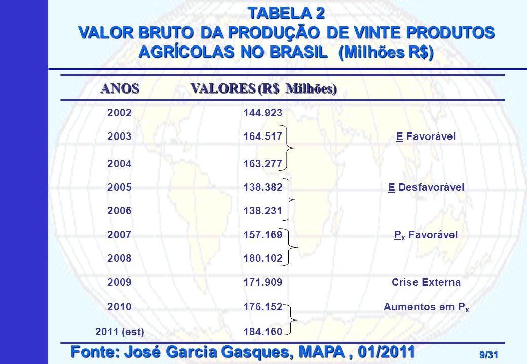 Fonte: José Garcia Gasques, MAPA , 01/2011