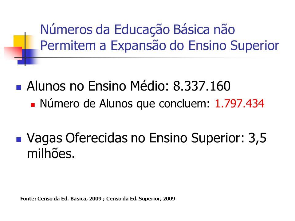 Números da Educação Básica não Permitem a Expansão do Ensino Superior