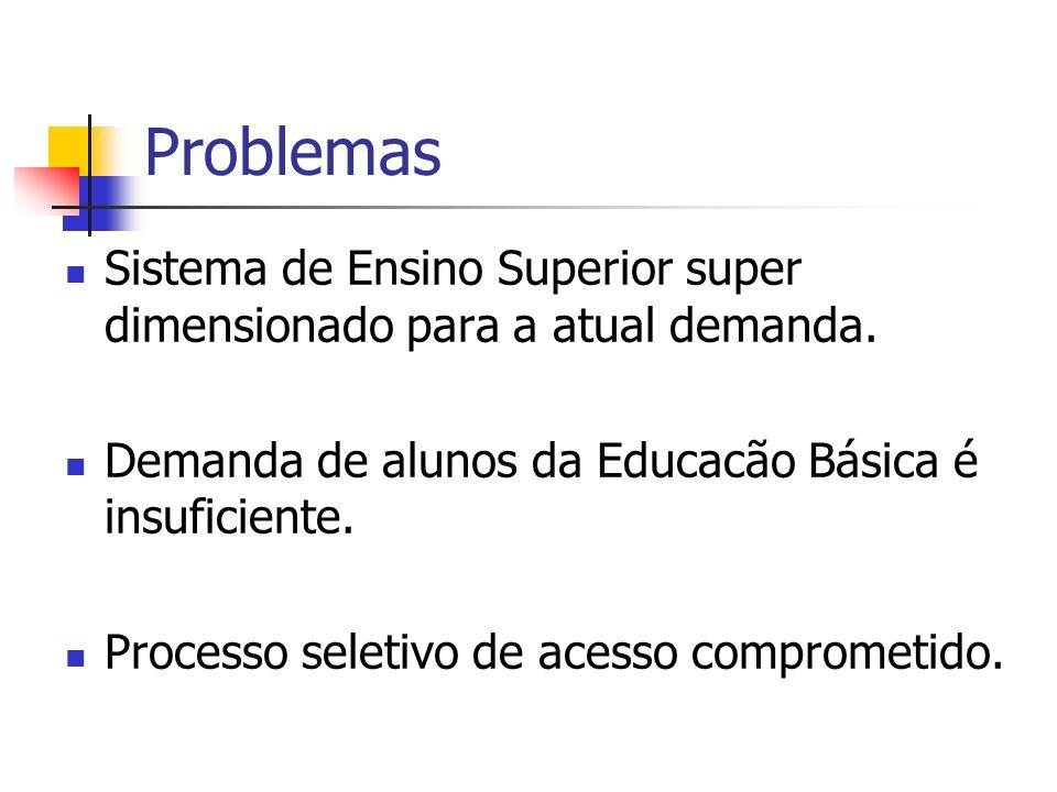 Problemas Sistema de Ensino Superior super dimensionado para a atual demanda. Demanda de alunos da Educacão Básica é insuficiente.