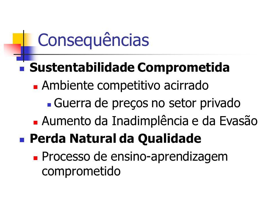 Consequências Sustentabilidade Comprometida