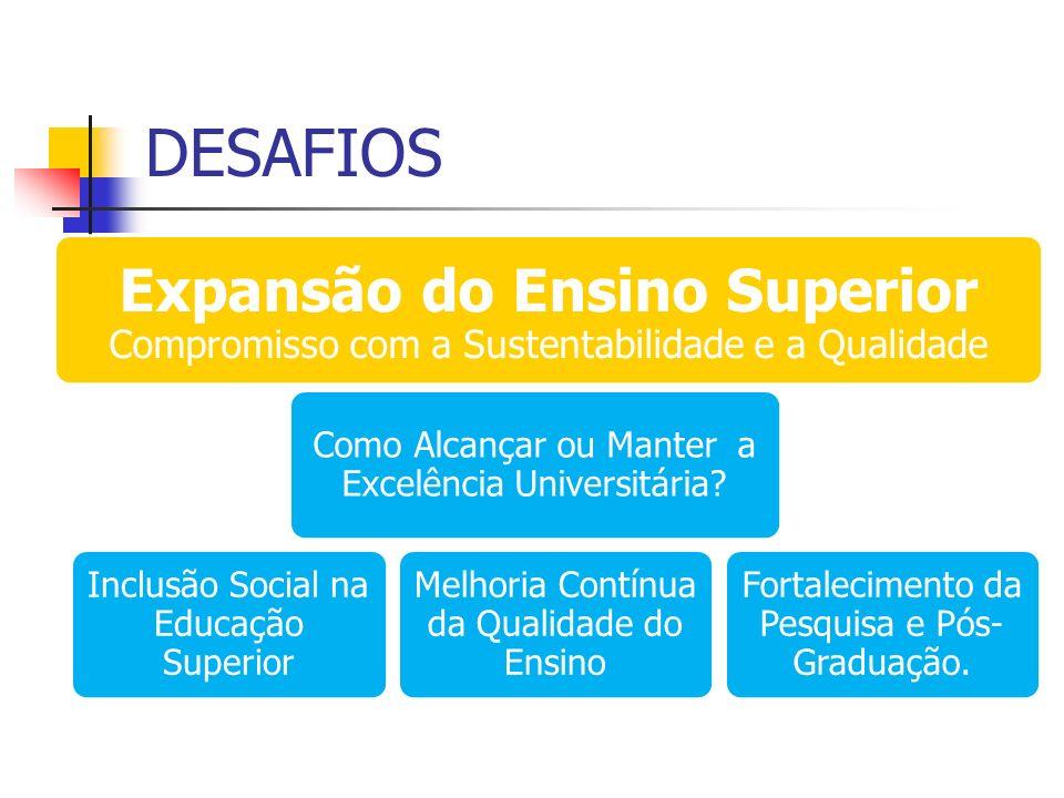 Expansão do Ensino Superior