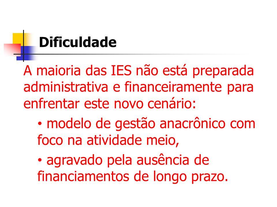 Dificuldade A maioria das IES não está preparada administrativa e financeiramente para enfrentar este novo cenário:
