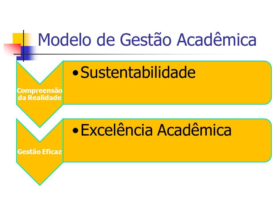 Modelo de Gestão Acadêmica
