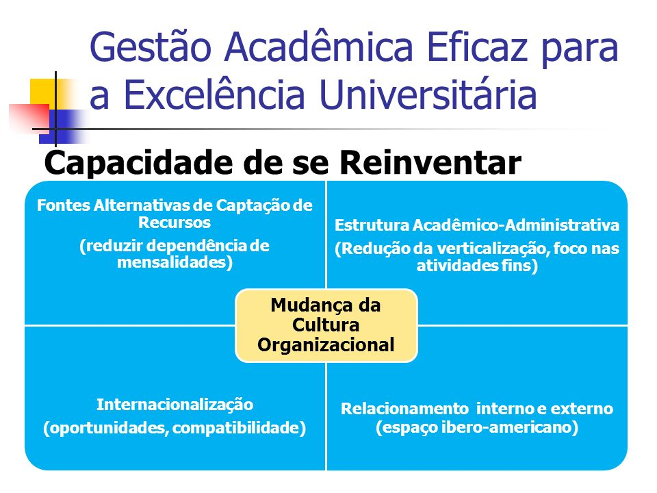 Gestão Acadêmica Eficaz para a Excelência Universitária
