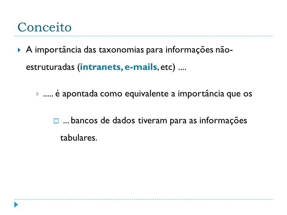 Conceito A importância das taxonomias para informações não- estruturadas (intranets, e-mails, etc) ....