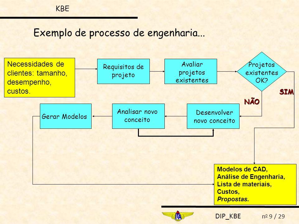 Exemplo de processo de engenharia...