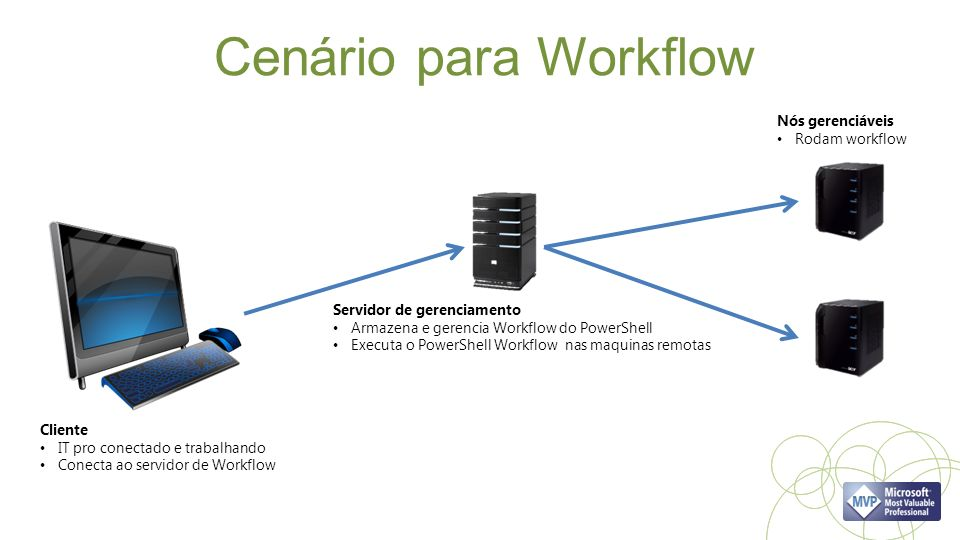 Cenário para Workflow Nós gerenciáveis Rodam workflow