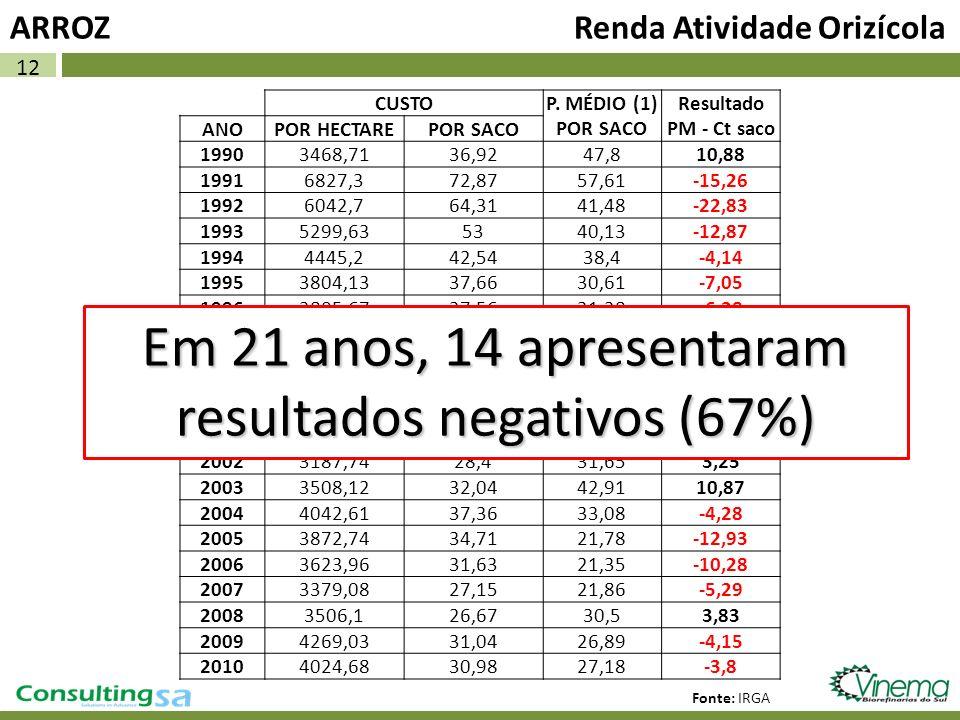 Em 21 anos, 14 apresentaram resultados negativos (67%)