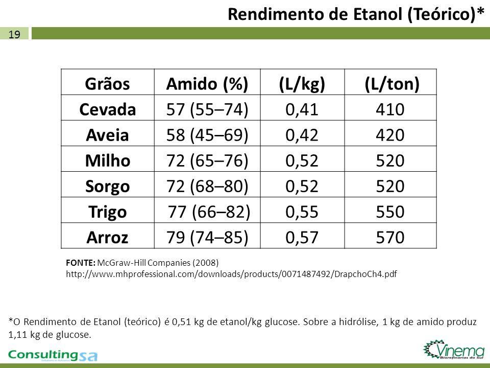 Rendimento de Etanol (Teórico)*