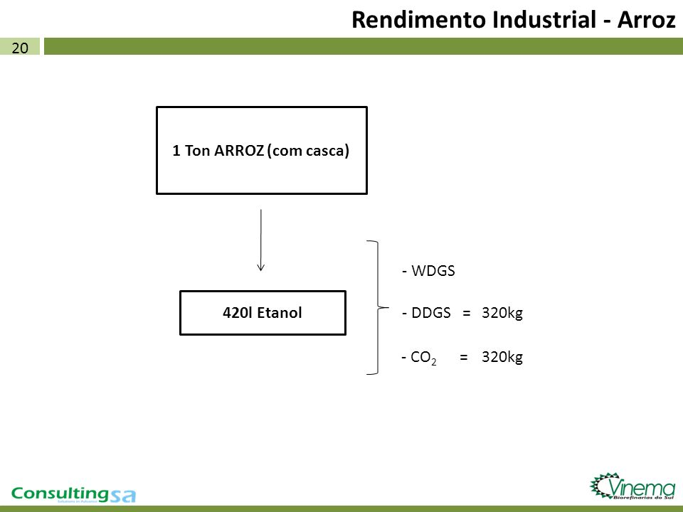 Rendimento Industrial - Arroz
